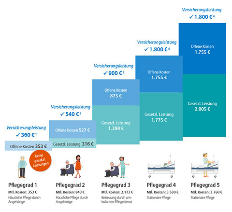 Allianz Volks-Pflegevorsorge Beispiele Leistung Pflegegrade
